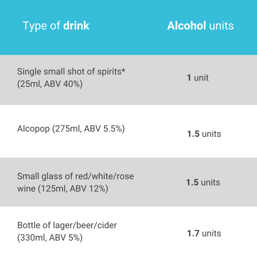 how many units of alcohol is safe to drive